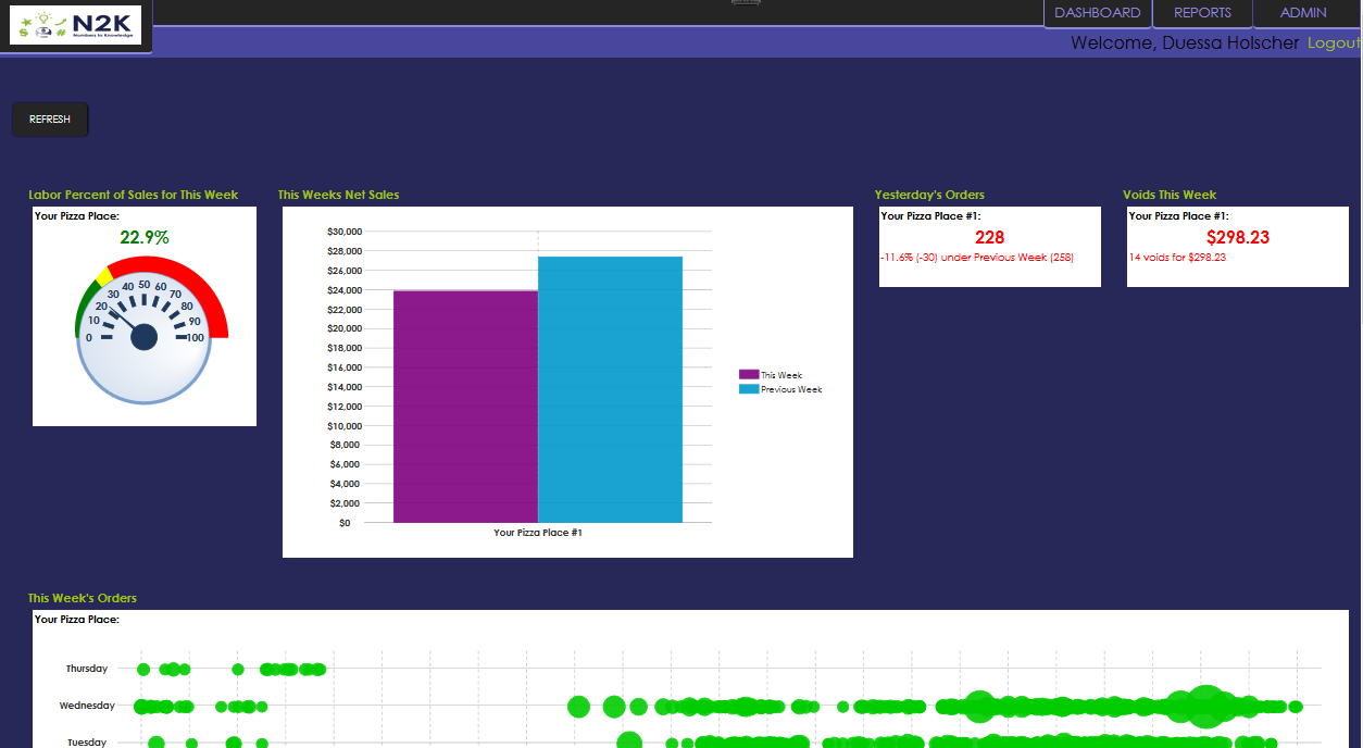 Configurable dashboard presents key metrics to your team