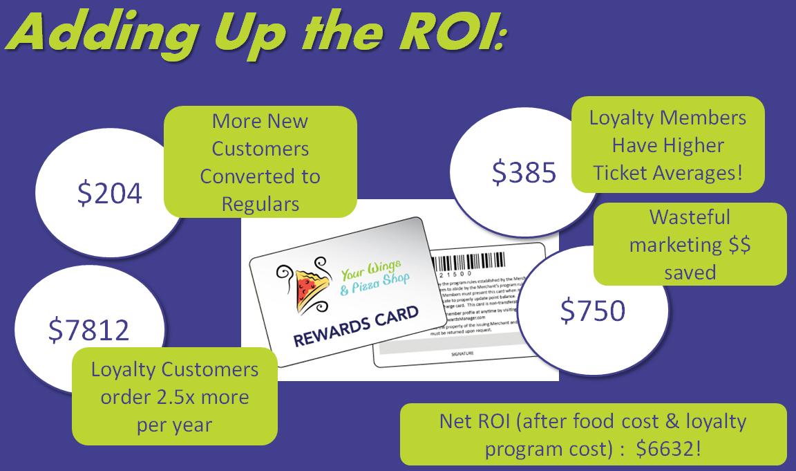 Loyalty-Program-ROI-Example